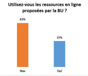 Présentation des résultats des deux enquêtes de la BU 5