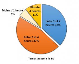 Présentation des résultats des deux enquêtes de la BU 7